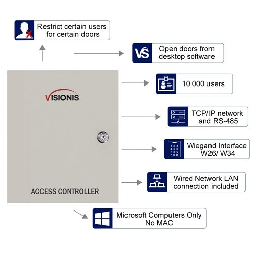vs axess 4etl 6 four door network access control panel controller board 500x500 fpc 6202 four door access control tcp ip wiegand controller box wiegand wiring diagram at honlapkeszites.co