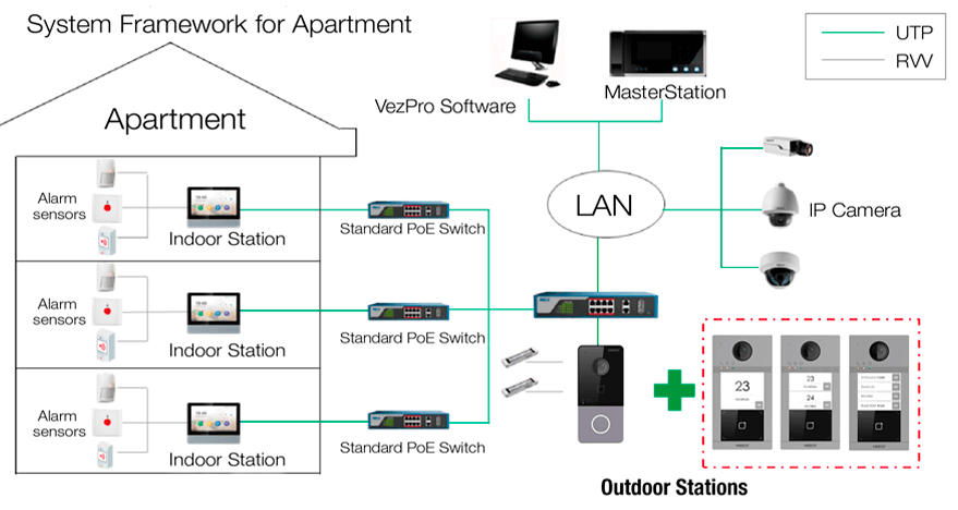 Typical Application for video intercom